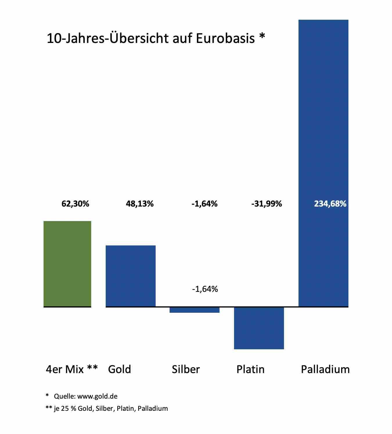 Edelmetall-Chart 10 Jahre