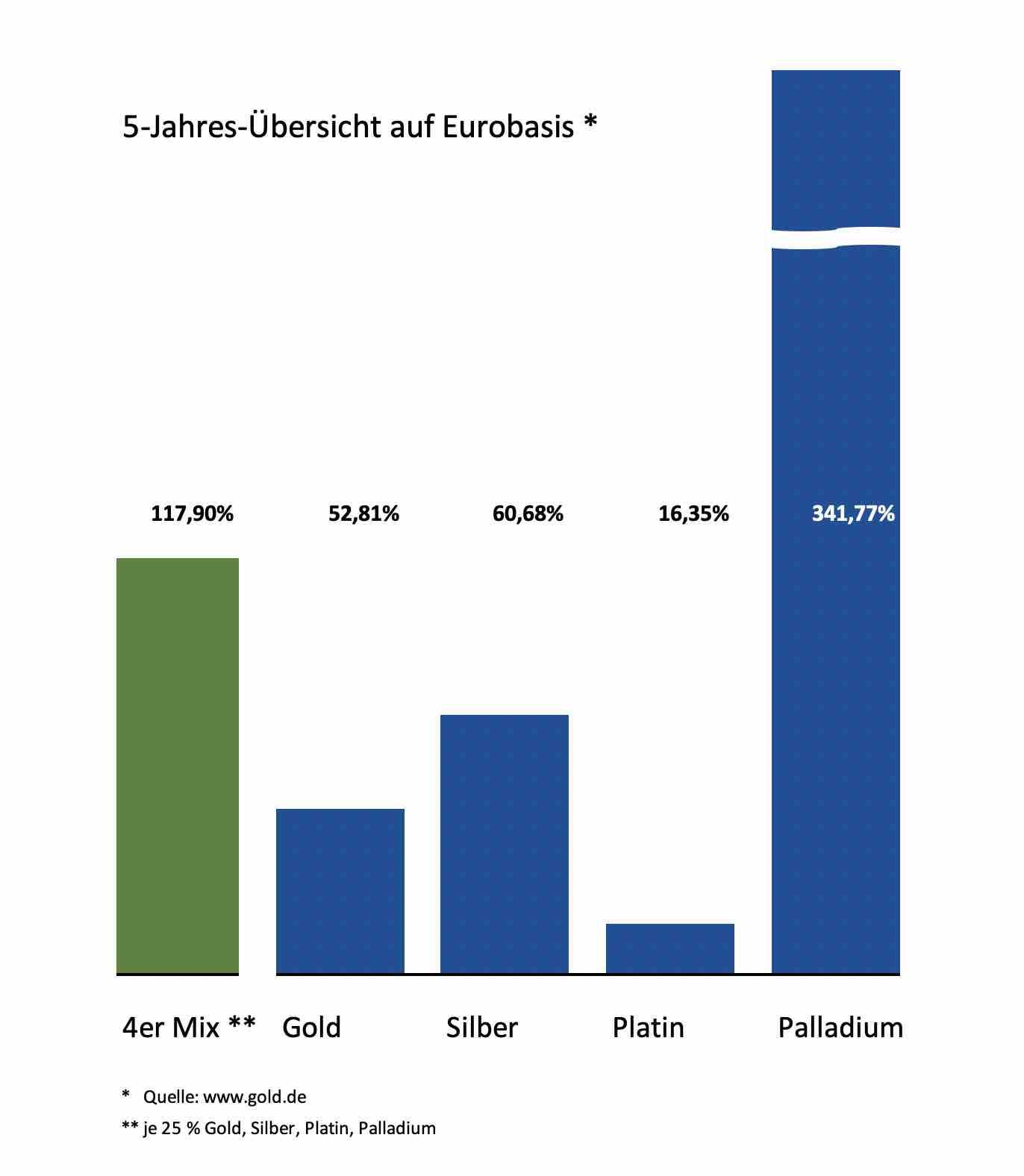 Edelmetall-Chart 5 Jahre